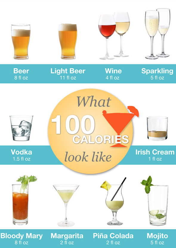 What 100 calories of alcohol looks like